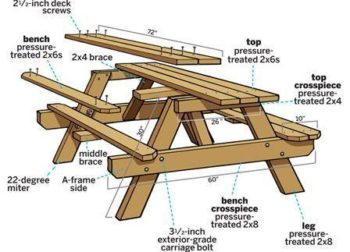 Wooden Picnic Tables Plans